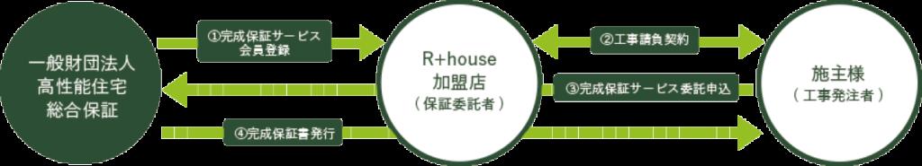 R+house完成保証サービス