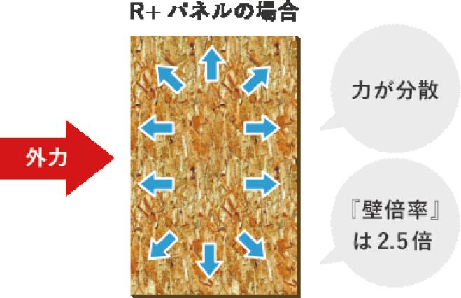 R+パネルの場合